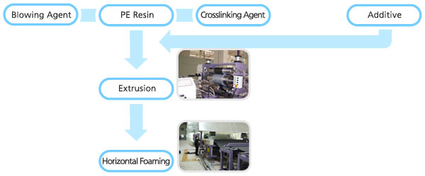 Roll Type Product Working Process
